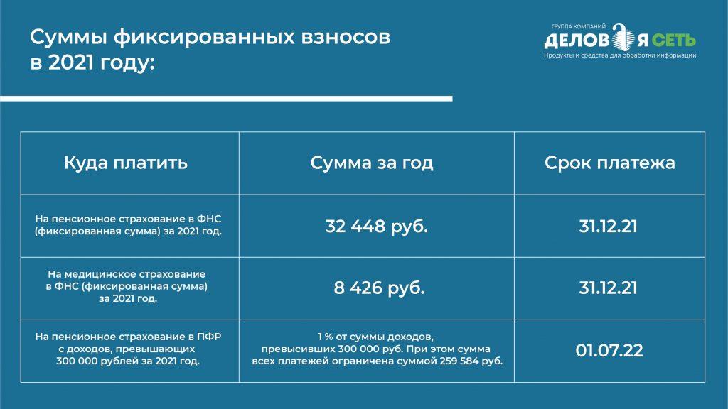 Страховые взносы для ИП 2021